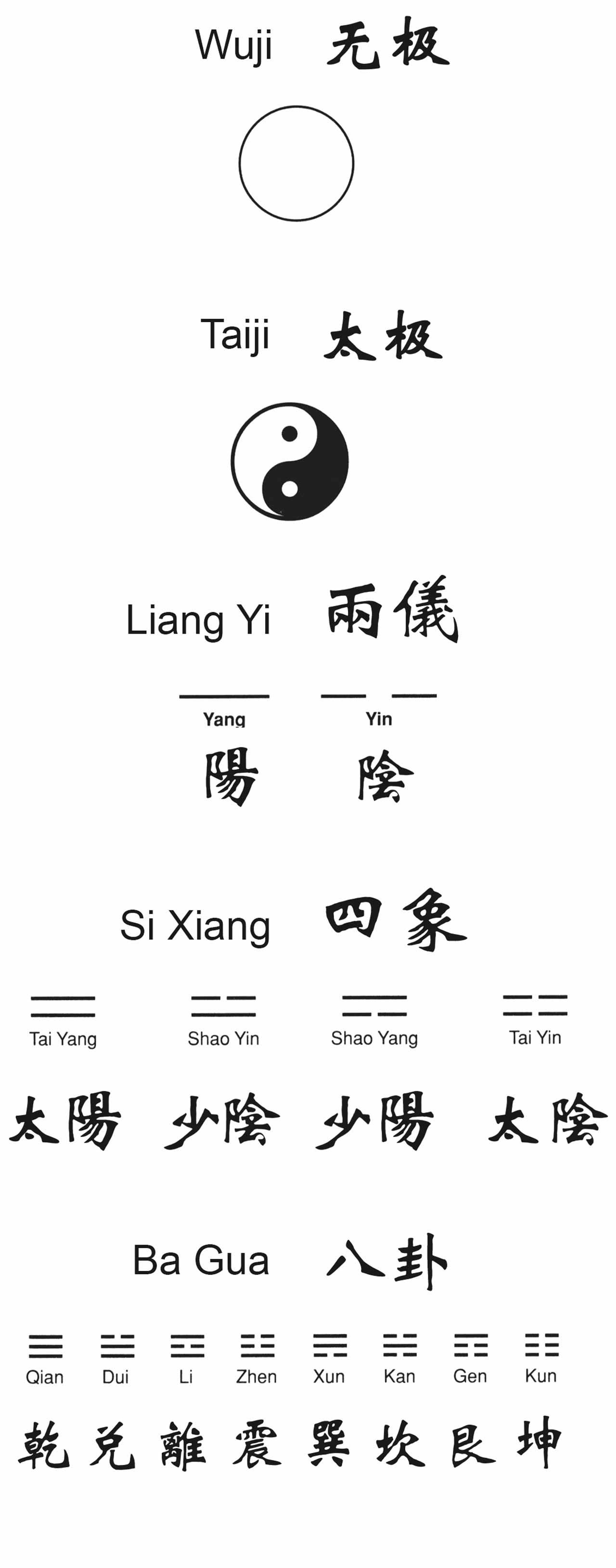 Wuji, Taiji, Duas Aparências, Quatro Imagens, Oito Trigramas