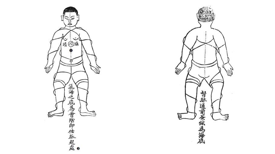 Integração do corpo
